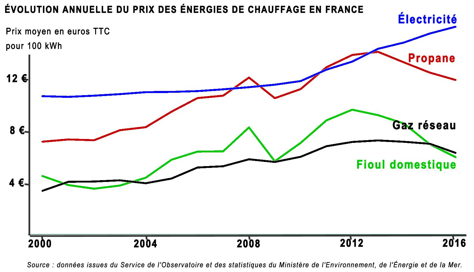 évolution du cours du fioul en France